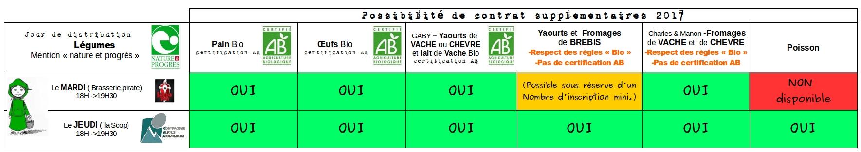 Tableau des producteurs disponibles par lieu de distribution